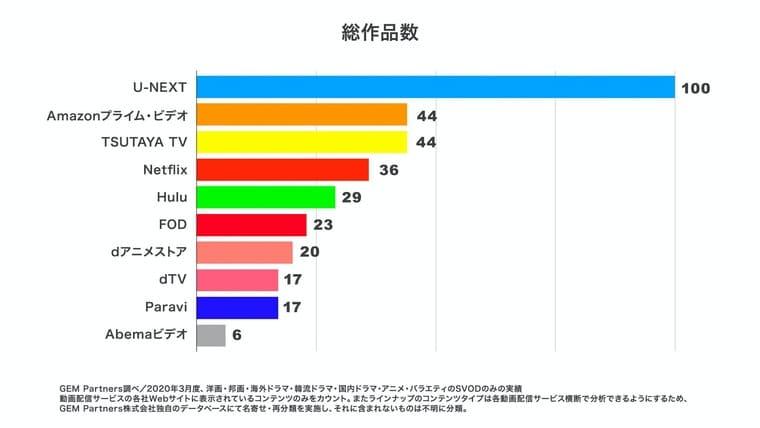 U-NEXTの作品数グラフ